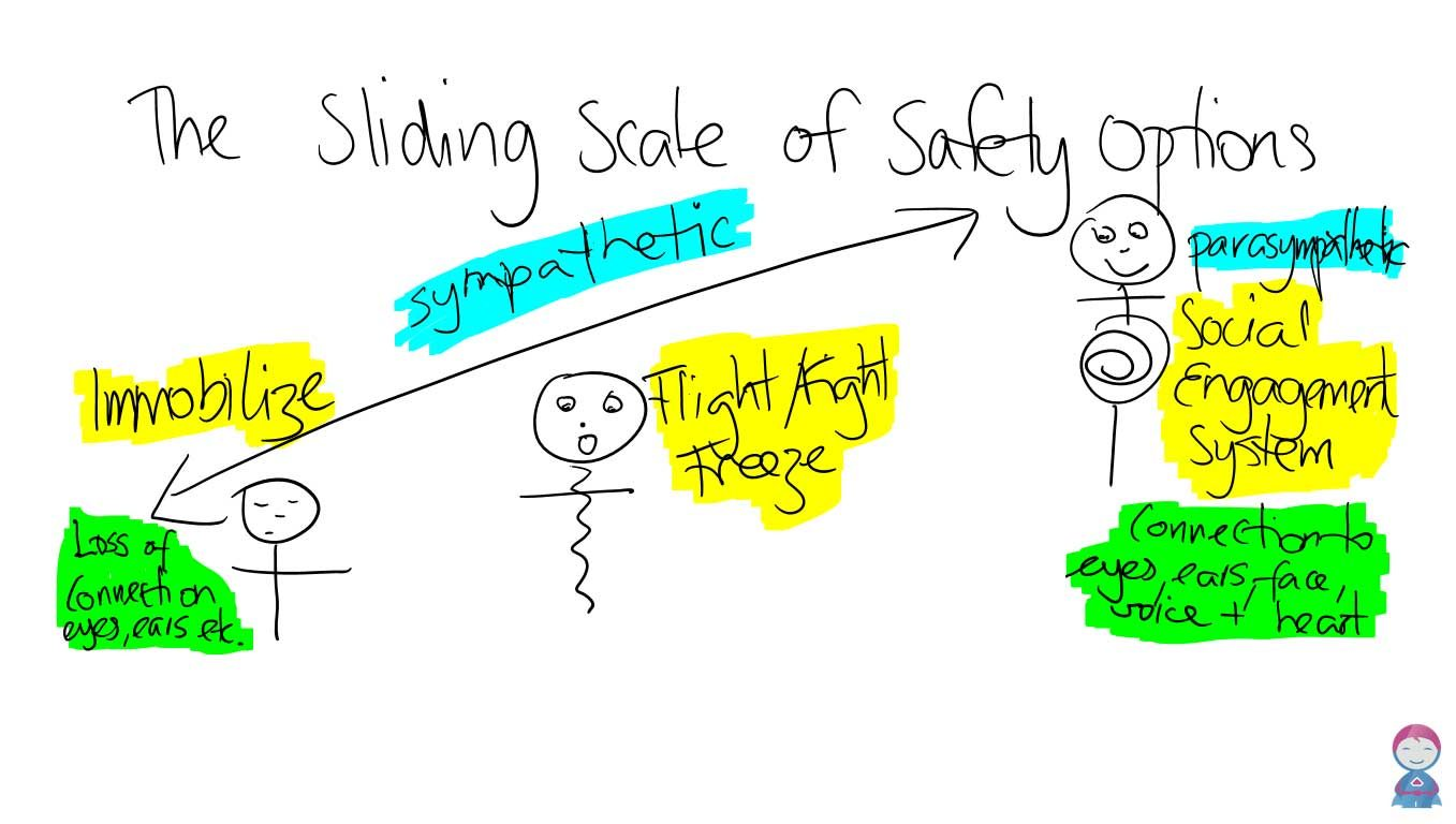 Sliding Scale of Safety